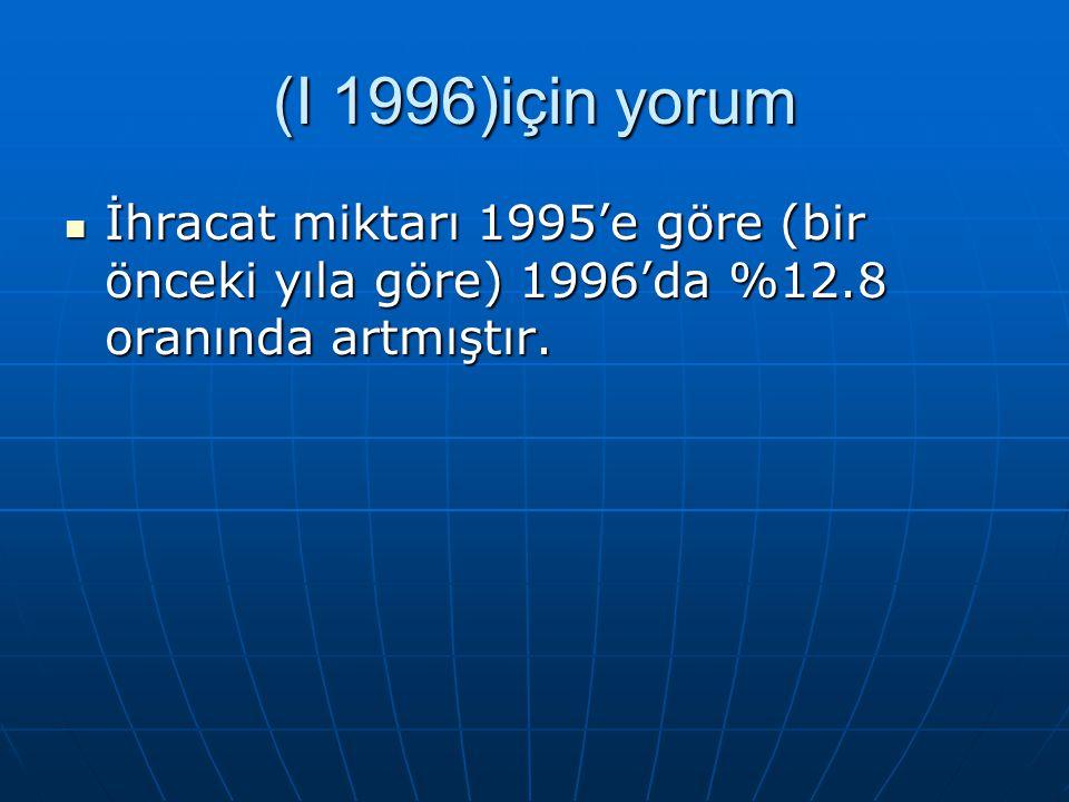 (I 1996)için yorum İhracat miktarı 1995'e göre (bir önceki yıla göre) 1996'da %12.8 oranında artmıştır.