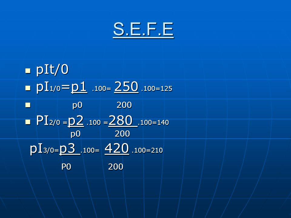S.E.F.E pIt/0. pI1/0=p1 .100= 250 .100=125. p0 200. PI2/0 =p2 .100 =280 .100=140. pI3/0=p3 .100= 420 .100=210.
