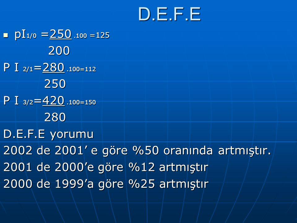 D.E.F.E pI1/0 =250 .100 =125. 200. P I 2/1=280 .100=112. 250. P I 3/2=420 .100=150. 280. D.E.F.E yorumu.