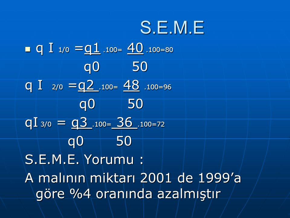 S.E.M.E q I 1/0 =q1 .100= 40 .100=80. q0 50. q I 2/0 =q2 .100= 48 .100=96. qI 3/0 = q3 .100= 36 .100=72.