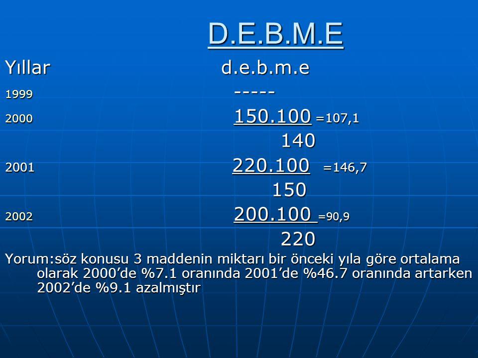 D.E.B.M.E Yıllar d.e.b.m.e ----- 150.100 =107,1 140 200.100 =90,9