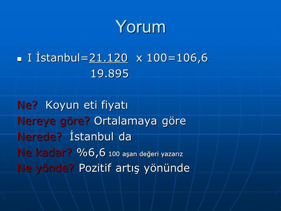 Yorum I İstanbul=21.120 x 100=106,6 19.895 Ne Koyun eti fiyatı