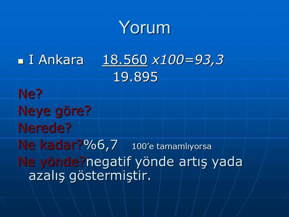 Yorum I Ankara 18.560 x100=93,3 19.895 Ne Neye göre Nerede