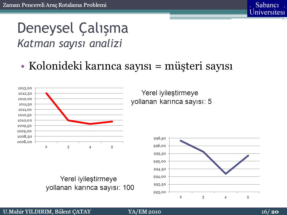 Deneysel Çalışma Katman sayısı analizi