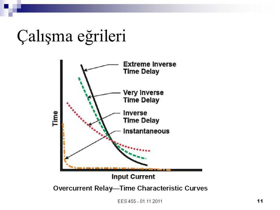 Çalışma eğrileri EES 455 - 01.11.2011