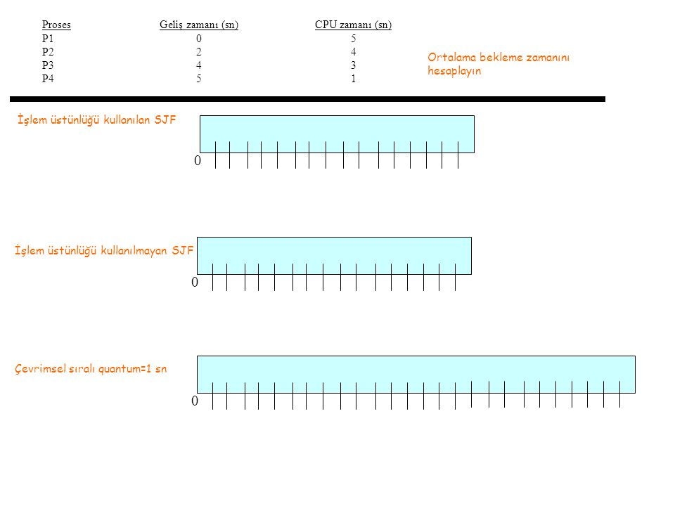 Proses P1. P2. P3. P4. Geliş zamanı (sn) 2. 4. 5. CPU zamanı (sn) 5. 4. 3. 1. Ortalama bekleme zamanını hesaplayın.