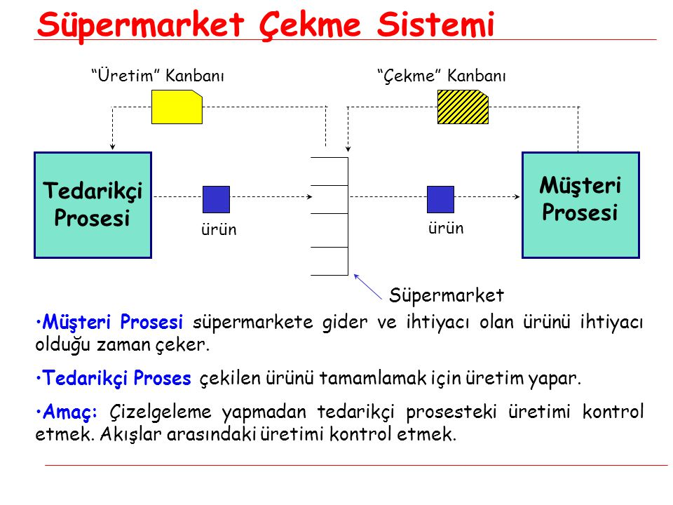 Süpermarket Çekme Sistemi
