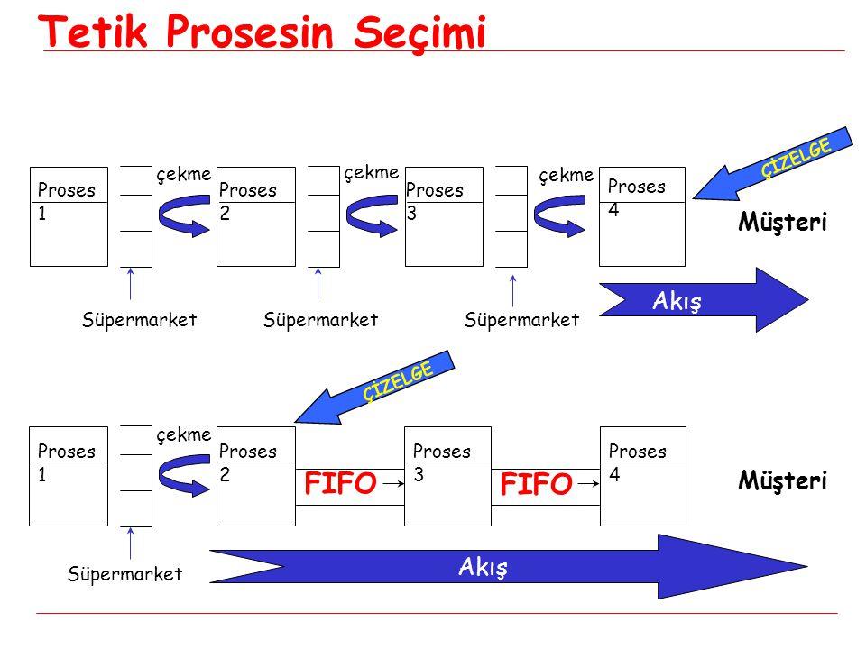 Tetik Prosesin Seçimi FIFO FIFO Müşteri Akış Müşteri Akış çekme çekme