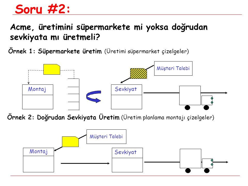 Soru #2: Acme, üretimini süpermarkete mi yoksa doğrudan sevkiyata mı üretmeli Örnek 1: Süpermarkete üretim (Üretimi süpermarket çizelgeler)