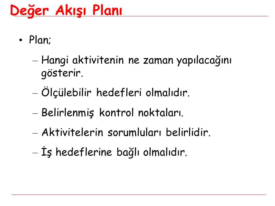 Değer Akışı Planı Plan;