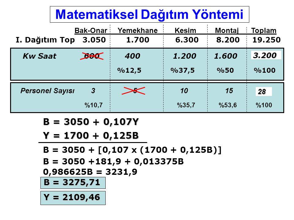 Matematiksel Dağıtım Yöntemi
