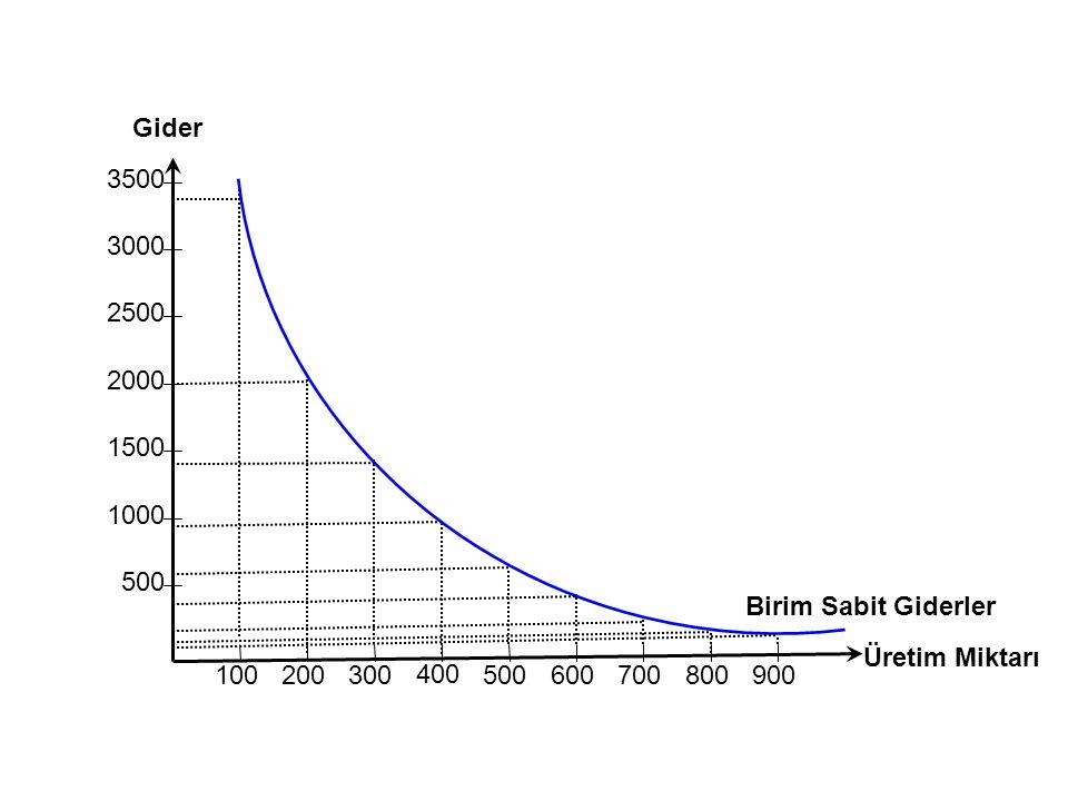 Gider 3500. 3000. 2500. 2000. 1500. 1000. 500. Birim Sabit Giderler. Üretim Miktarı. 100. 200.