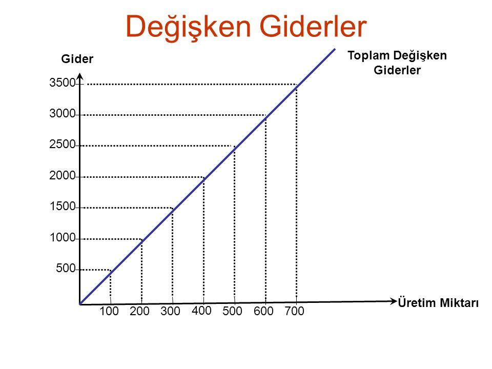 Değişken Giderler Toplam Değişken Giderler Gider 3500 3000 2500 2000