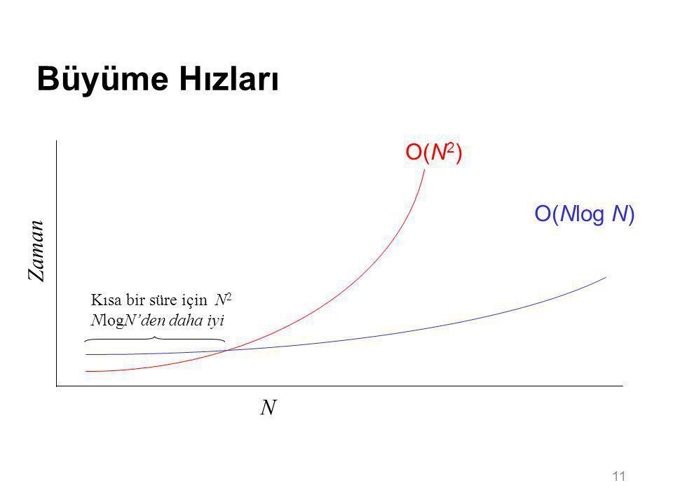 Büyüme Hızları O(N2) O(Nlog N) Zaman N Kısa bir süre için N2