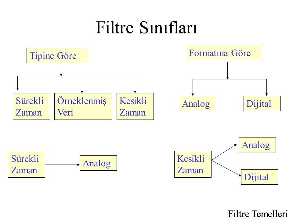 Filtre Sınıfları Formatına Göre Tipine Göre Sürekli Zaman