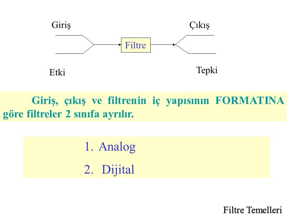 Filtre Giriş. Etki. Çıkış. Tepki. Giriş, çıkış ve filtrenin iç yapısının FORMATINA göre filtreler 2 sınıfa ayrılır.