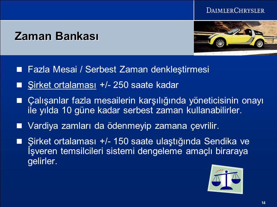Zaman Bankası Fazla Mesai / Serbest Zaman denkleştirmesi