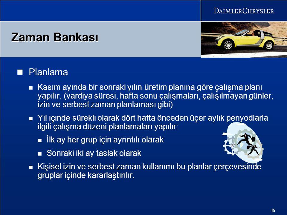 Zaman Bankası Planlama