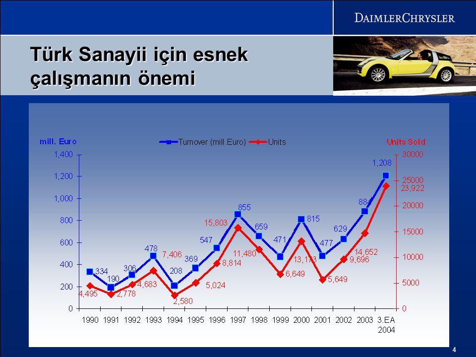 Türk Sanayii için esnek çalışmanın önemi