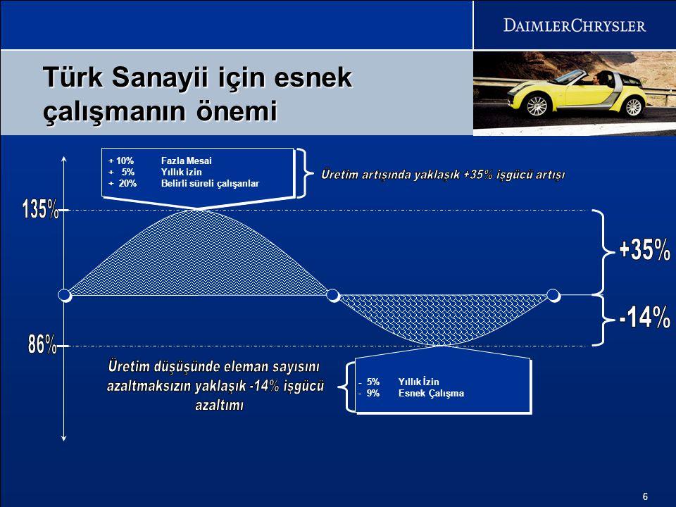 135% 86% Türk Sanayii için esnek çalışmanın önemi +35% -14%