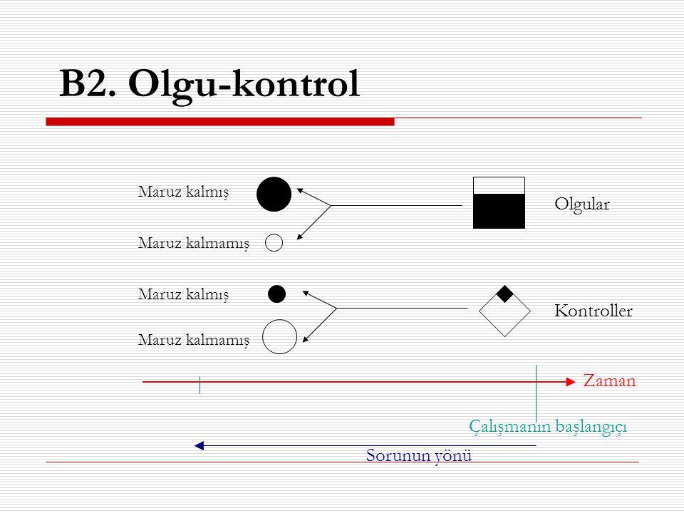 B2. Olgu-kontrol Olgular Kontroller Zaman Çalışmanın başlangıçı