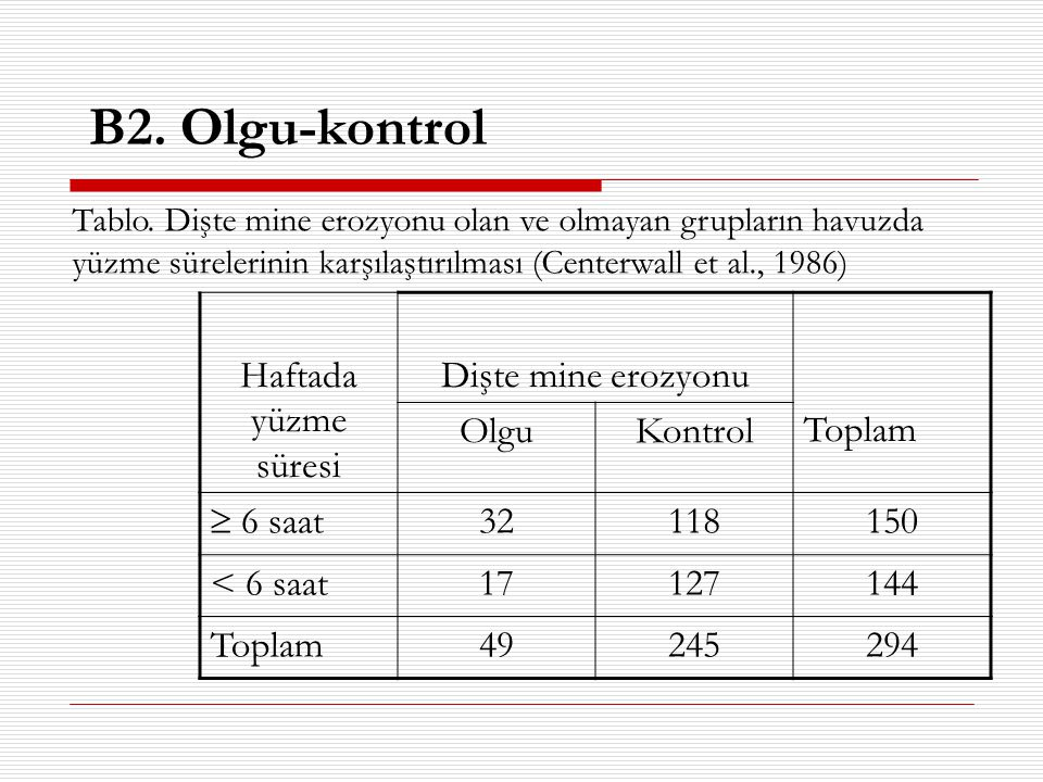 B2. Olgu-kontrol Haftada yüzme süresi Dişte mine erozyonu Toplam Olgu