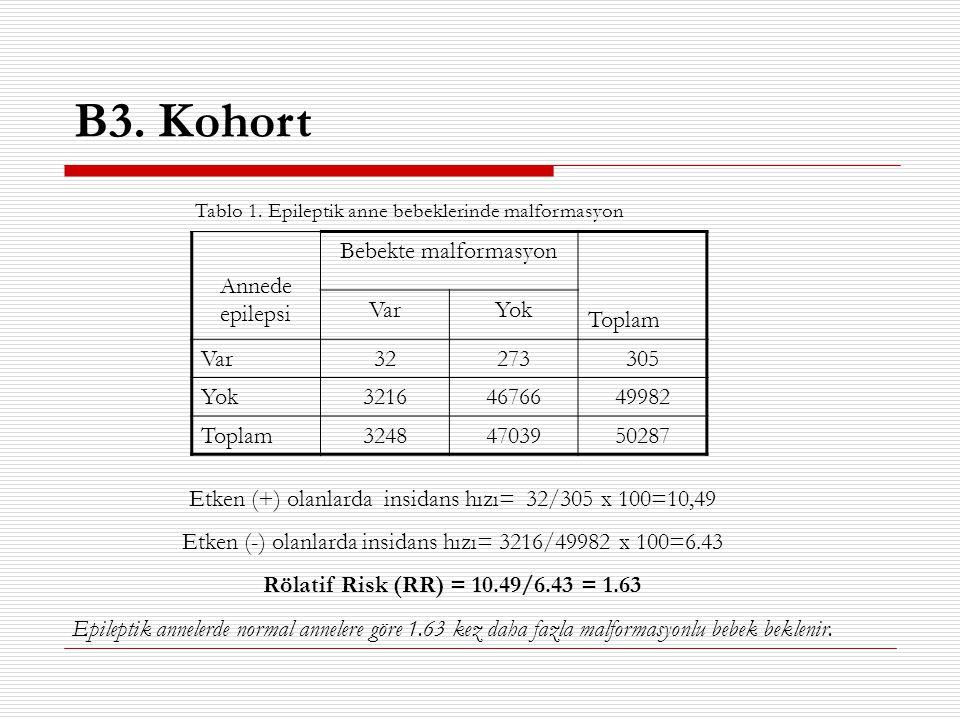 B3. Kohort Annede epilepsi Bebekte malformasyon Toplam Var Yok 32 273
