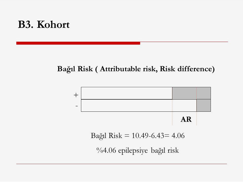 %4.06 epilepsiye bağıl risk