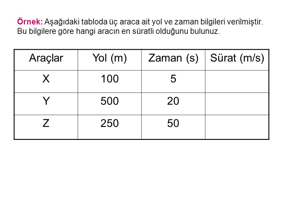 Araçlar Yol (m) Zaman (s) Sürat (m/s) X 100 5 Y 500 20 Z 250 50