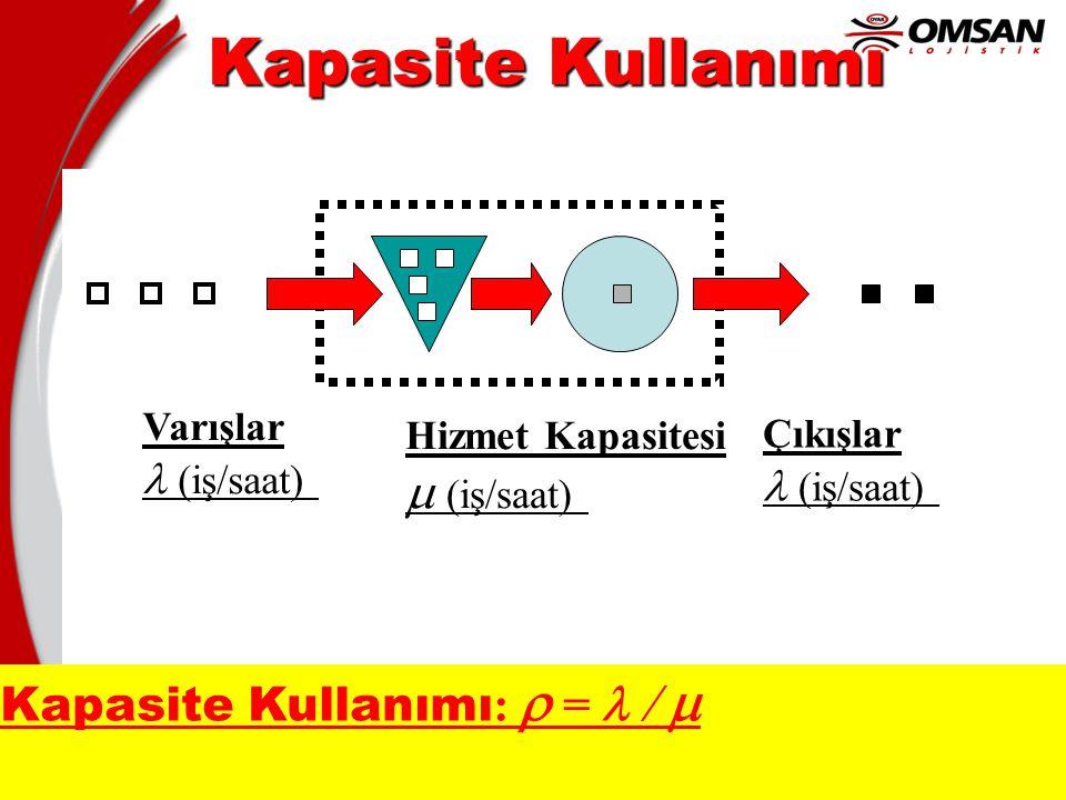 Kapasite Kullanımı m (iş/saat) Kapasite Kullanımı: r = l / m
