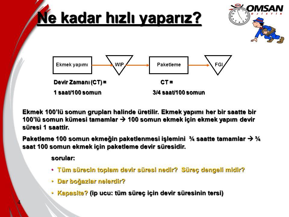Ne kadar hızlı yaparız Devir Zamanı (CT) = CT = 1 saat/100 somun 3/4 saat/100 somun.
