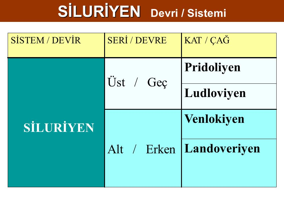 SİLURİYEN Devri / Sistemi