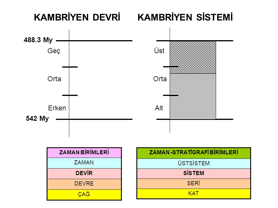 ZAMAN -STRATİGRAFİ BİRİMLERİ