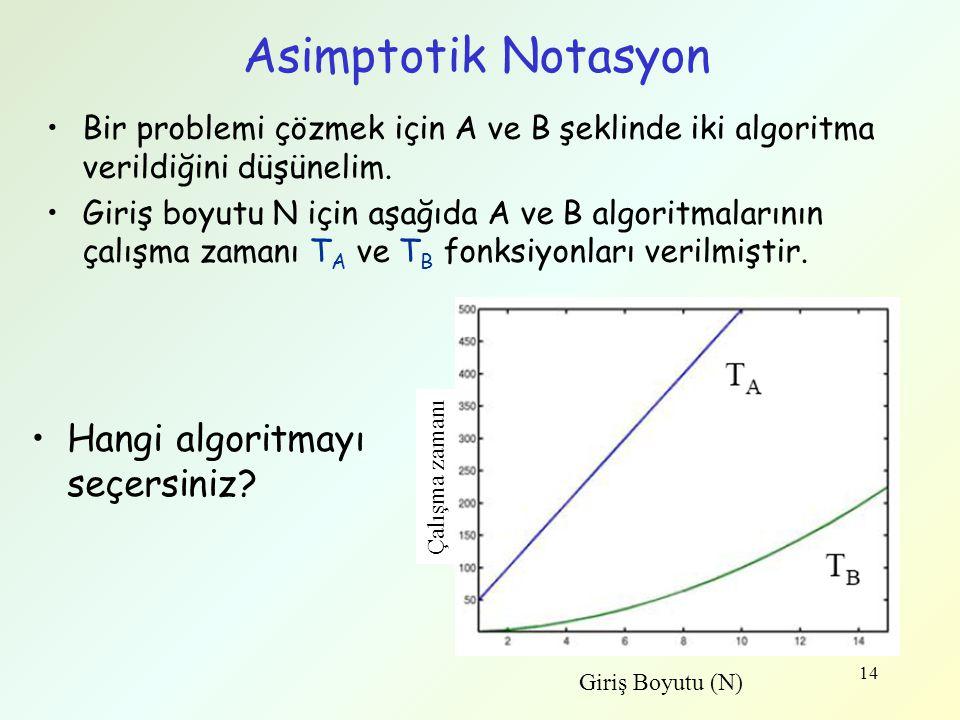 Asimptotik Notasyon Hangi algoritmayı seçersiniz