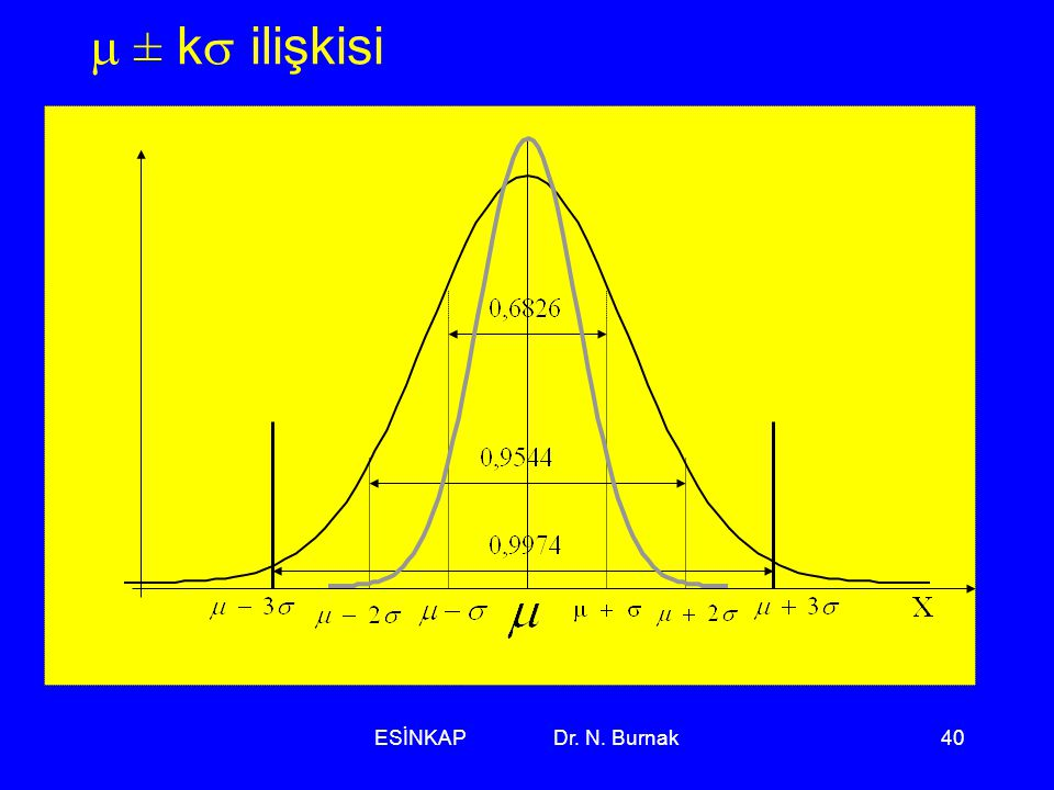 m ± ks ilişkisi ÜS AS ESİNKAP Dr. N. Burnak
