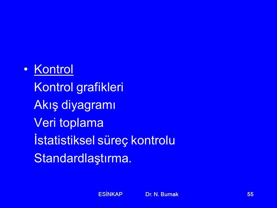 İstatistiksel süreç kontrolu Standardlaştırma.
