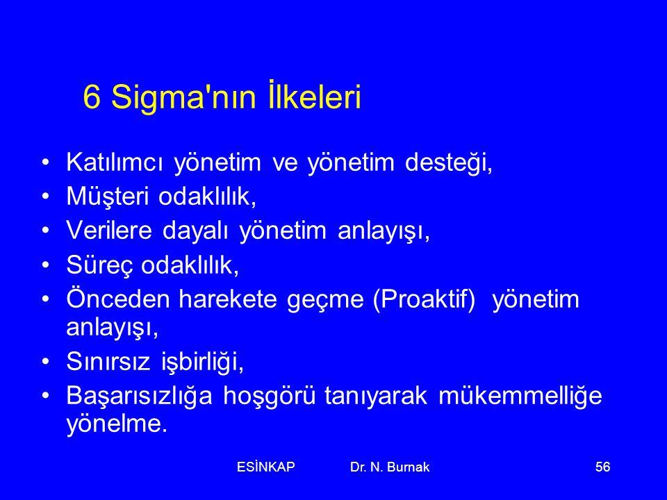 6 Sigma nın İlkeleri Katılımcı yönetim ve yönetim desteği,