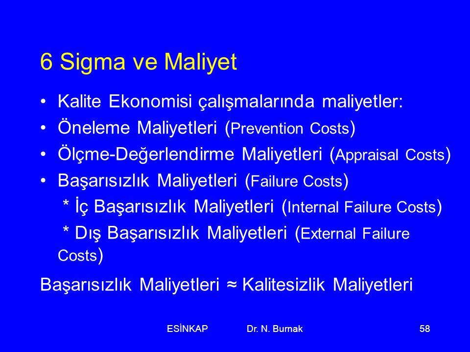 6 Sigma ve Maliyet Kalite Ekonomisi çalışmalarında maliyetler: