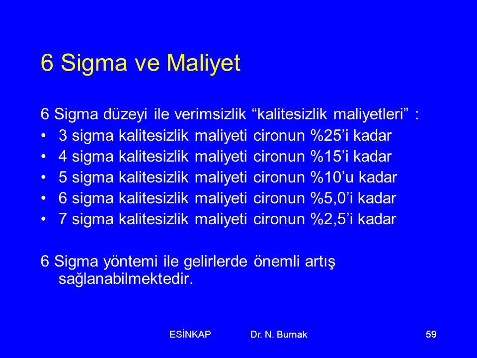 6 Sigma ve Maliyet 6 Sigma düzeyi ile verimsizlik kalitesizlik maliyetleri : 3 sigma kalitesizlik maliyeti cironun %25'i kadar.