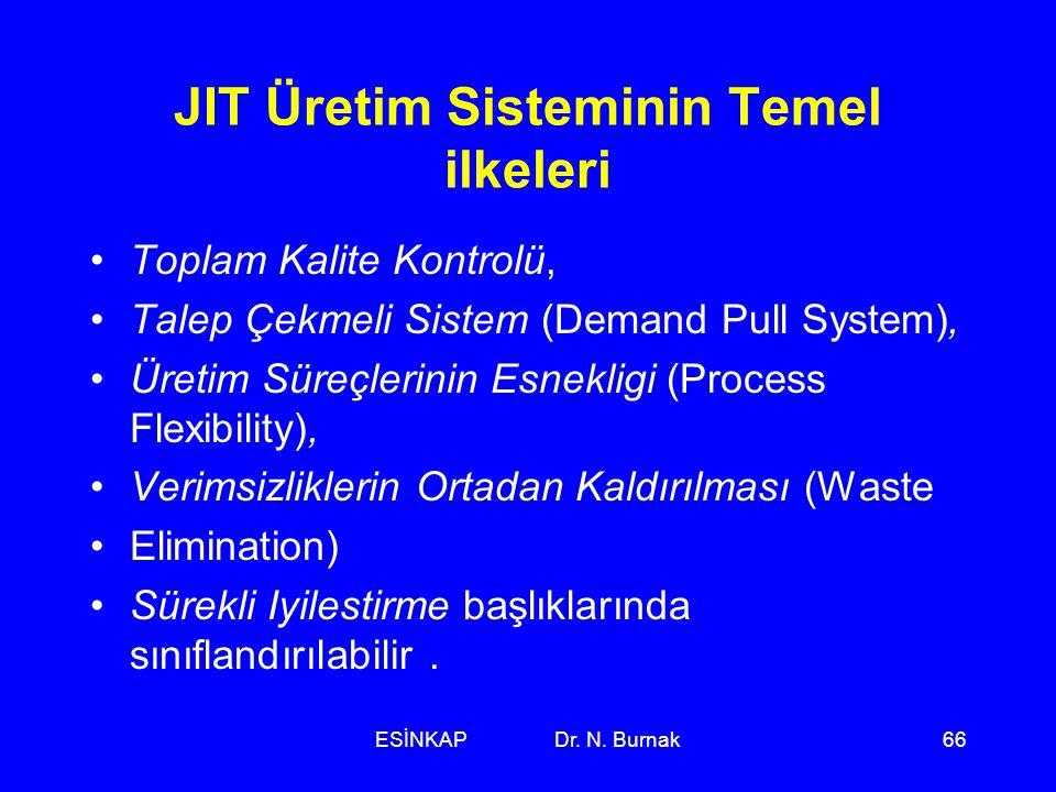 JIT Üretim Sisteminin Temel ilkeleri