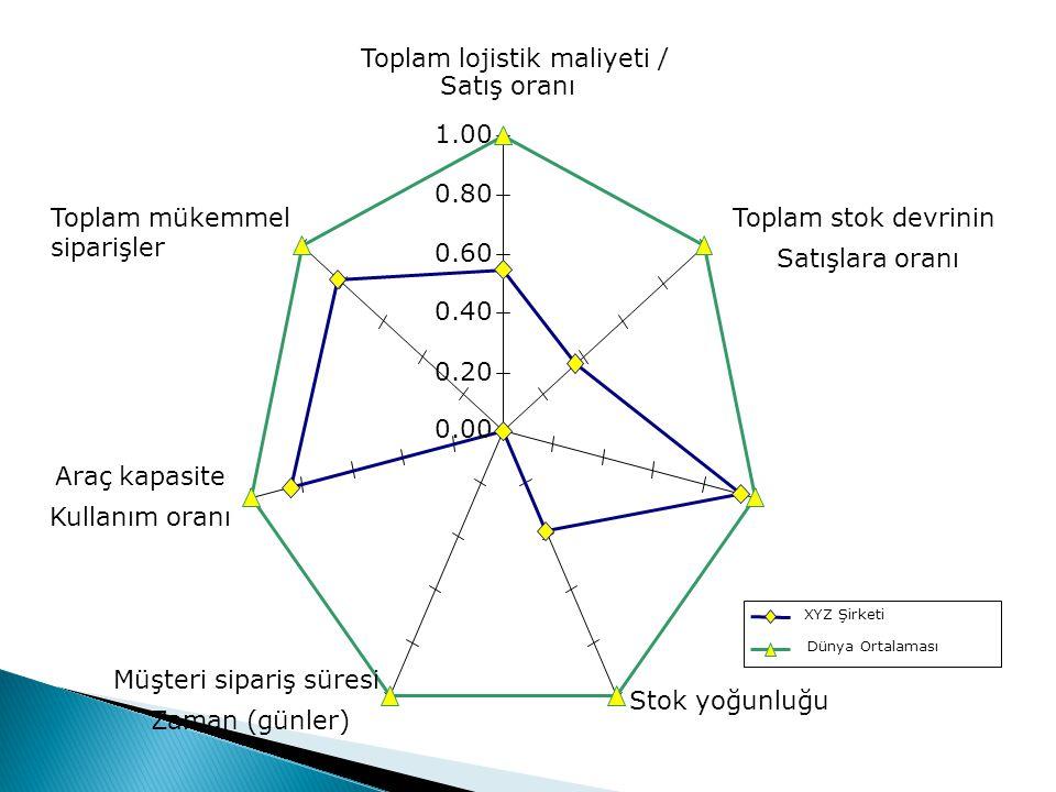Toplam lojistik maliyeti / Satış oranı