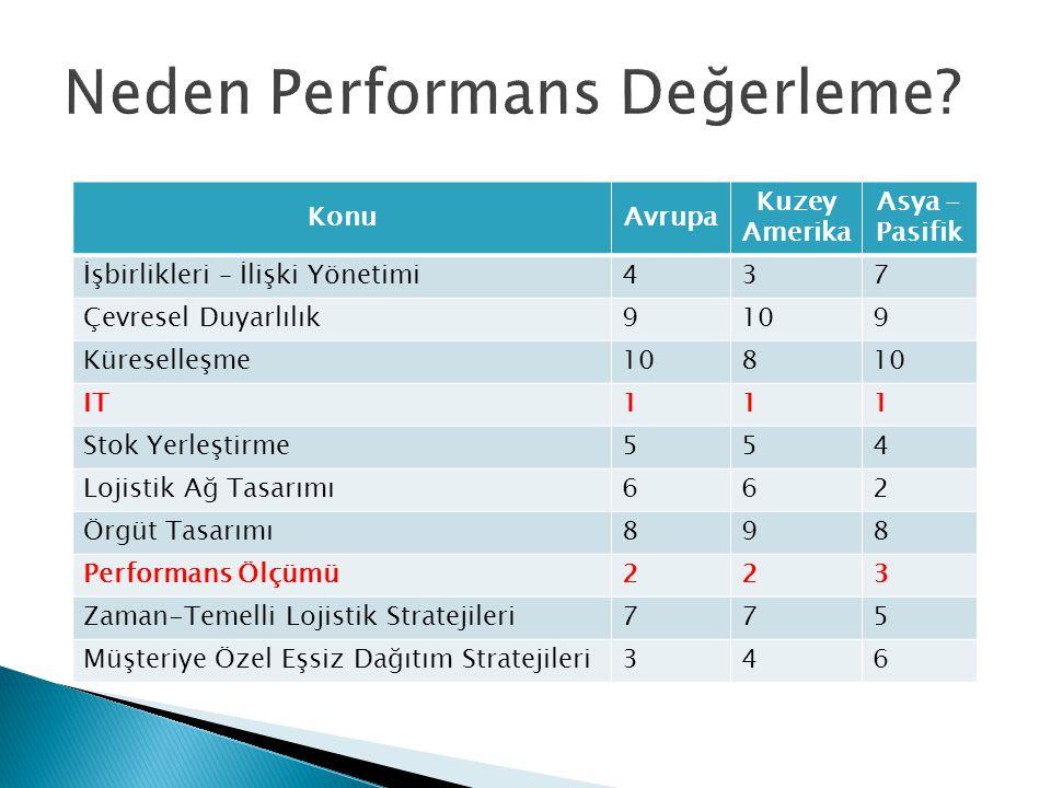 Neden Performans Değerleme