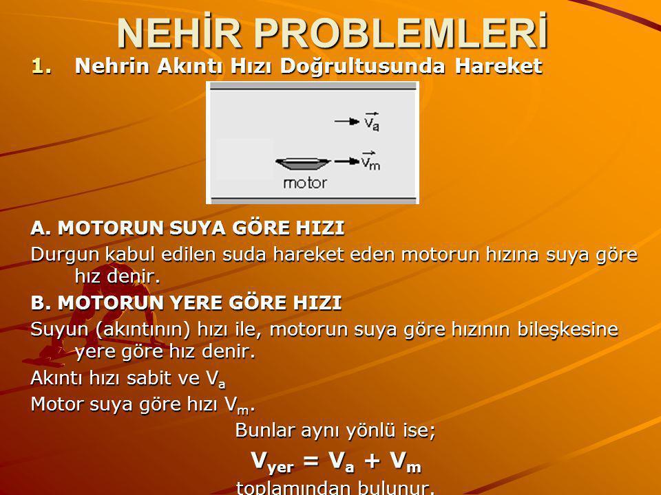NEHİR PROBLEMLERİ Vyer = Va + Vm