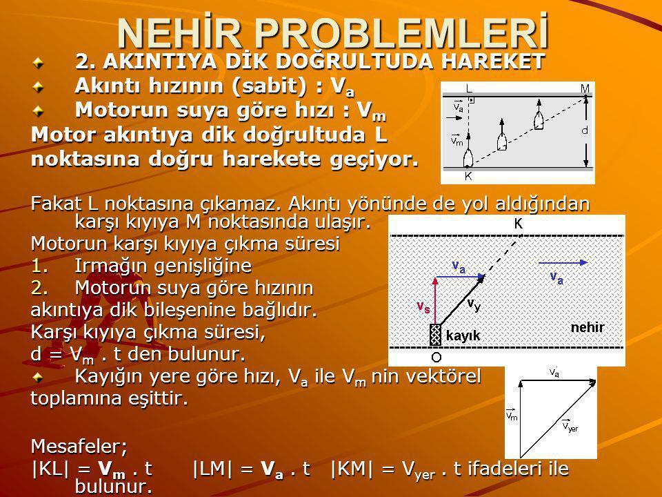 NEHİR PROBLEMLERİ 2. AKINTIYA DİK DOĞRULTUDA HAREKET