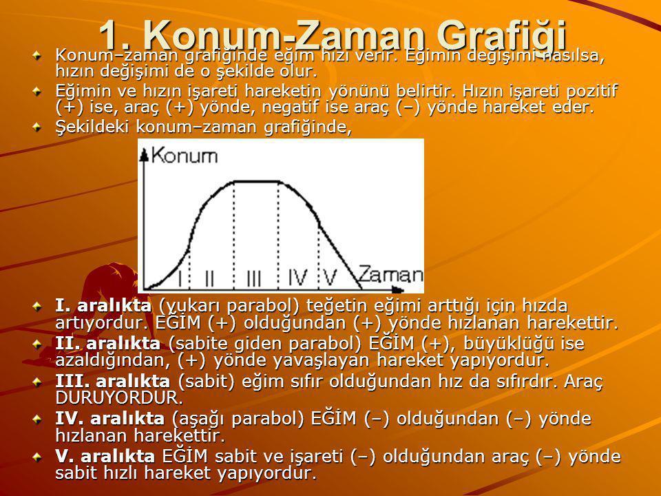 1. Konum-Zaman Grafiği Konum–zaman grafiğinde eğim hızı verir. Eğimin değişimi nasılsa, hızın değişimi de o şekilde olur.