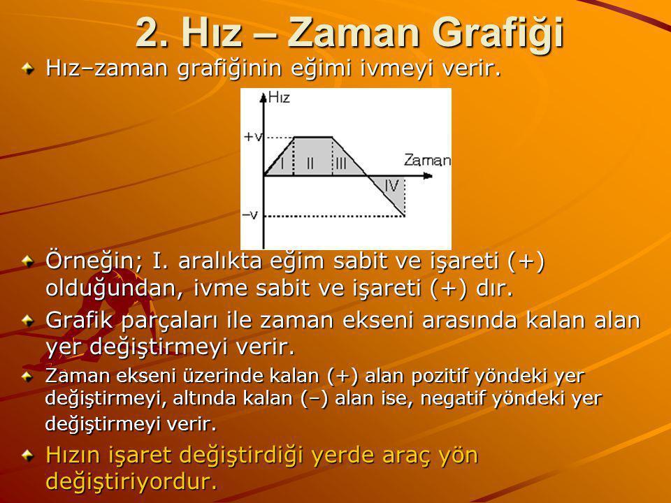 2. Hız – Zaman Grafiği Hız–zaman grafiğinin eğimi ivmeyi verir.