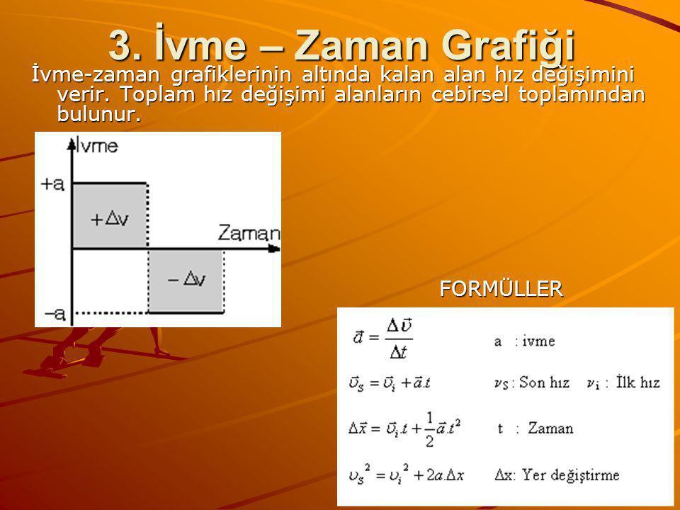 3. İvme – Zaman Grafiği İvme-zaman grafiklerinin altında kalan alan hız değişimini verir. Toplam hız değişimi alanların cebirsel toplamından bulunur.