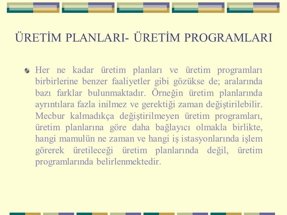 ÜRETİM PLANLARI- ÜRETİM PROGRAMLARI