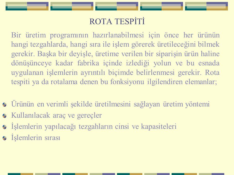 ROTA TESPİTİ