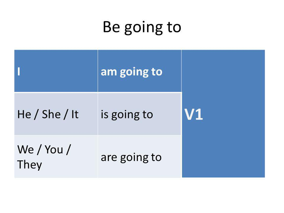 Be going to V1 I am going to He / She / It is going to We / You / They